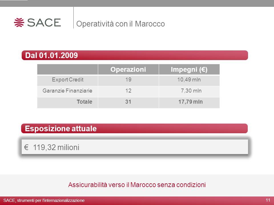 Operatività con il Marocco 11 Assicurabilità verso il Marocco senza condizioni Dal 01.01.2009 119,32 milioni Esposizione attuale SACE, strumenti per l