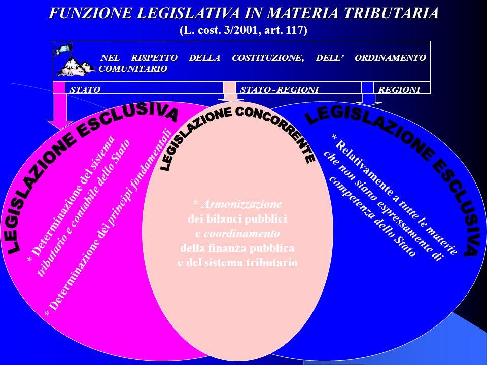 FUNZIONE LEGISLATIVA IN MATERIA TRIBUTARIA (L. cost. 3/2001, art. 117)STATO STATO - REGIONI REGIONI * Armonizzazione dei bilanci pubblici e coordiname