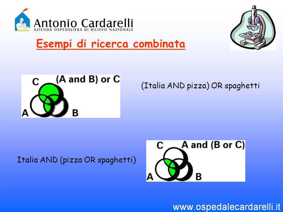 Esempi di ricerca combinata (Italia AND pizza) OR spaghetti Italia AND (pizza OR spaghetti)