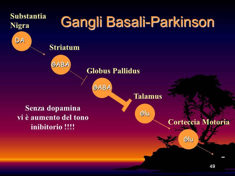 49 Gangli Basali-Parkinson Substantia Nigra Striatum Globus Pallidus Talamus Corteccia Motoria Senza dopamina vi è aumento del tono inibitorio !!!! DA