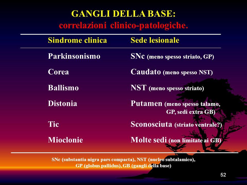 52 GANGLI DELLA BASE: correlazioni clinico-patologiche. Sindrome clinica Parkinsonismo Corea Ballismo Distonia Tic Mioclonie Sede lesionale SNc (meno