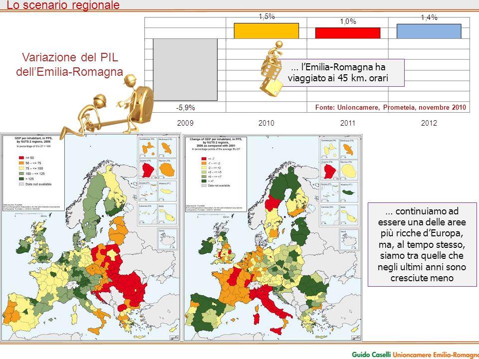Variazione del PIL dellEmilia-Romagna Lo scenario regionale … continuiamo ad essere una delle aree più ricche dEuropa, ma, al tempo stesso, siamo tra quelle che negli ultimi anni sono cresciute meno Fonte: Unioncamere, Prometeia, novembre 2010 … lEmilia-Romagna ha viaggiato ai 45 km.