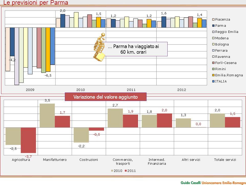 Le previsioni per Parma Variazione del valore aggiunto … Parma ha viaggiato ai 60 km. orari