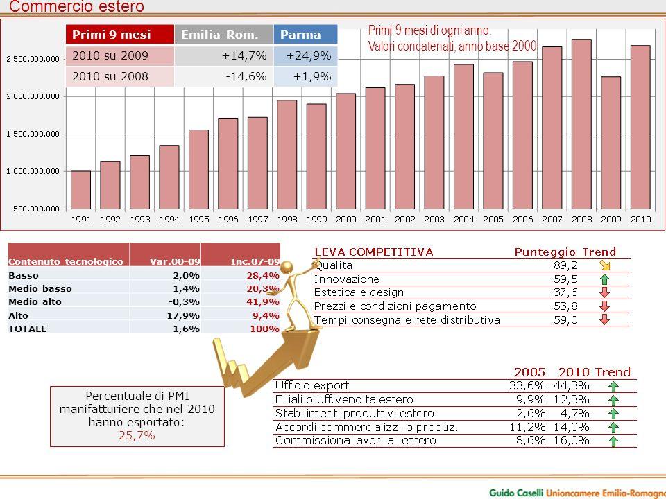 Commercio estero Primi 9 mesi di ogni anno.