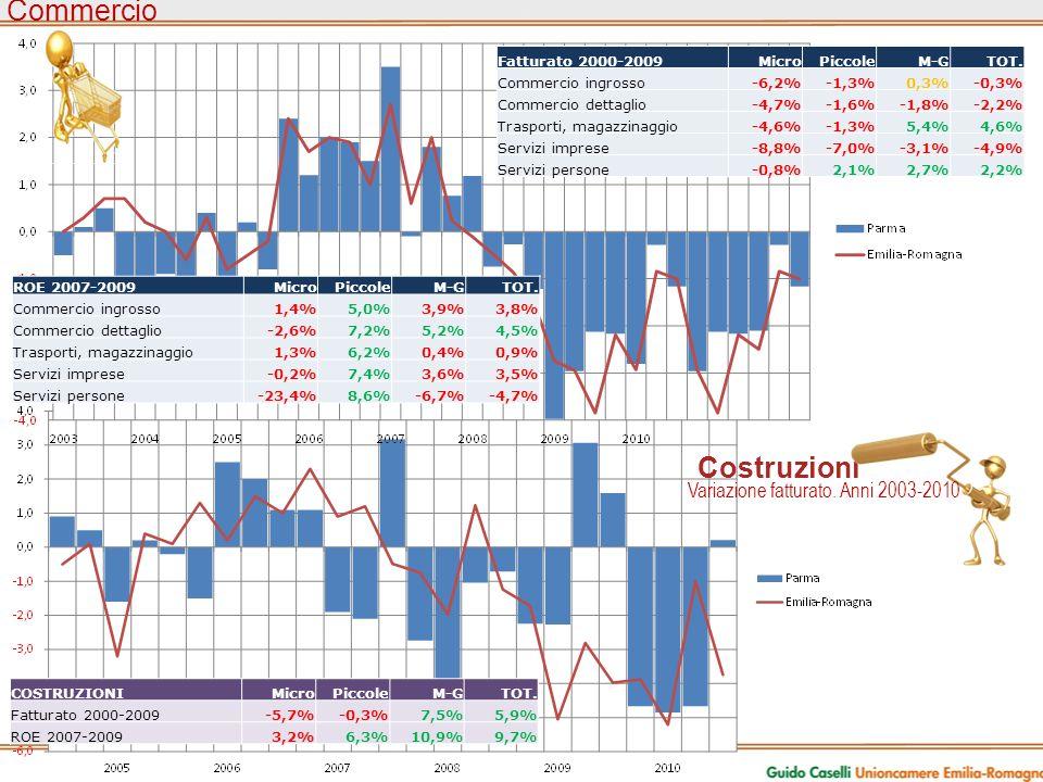 Commercio Costruzioni Variazione vendite. Anni 2003-2010 Variazione fatturato.