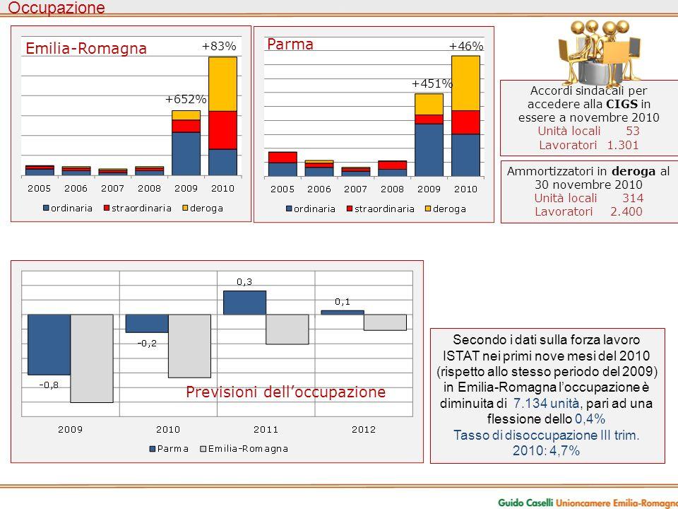 Occupazione Accordi sindacali per accedere alla CIGS in essere a novembre 2010 Unità locali 53 Lavoratori1.301 Ammortizzatori in deroga al 30 novembre 2010 Unità locali 314 Lavoratori 2.400 Secondo i dati sulla forza lavoro ISTAT nei primi nove mesi del 2010 (rispetto allo stesso periodo del 2009) in Emilia-Romagna loccupazione è diminuita di 7.134 unità, pari ad una flessione dello 0,4% Tasso di disoccupazione III trim.