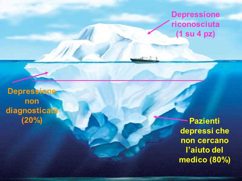 COMPLIANCE AL TRATTAMENTO CON AD Il 25-30% dei pazienti trattati dal Medico di Medicina Generale interrompono la terapia entro il primo mese dallinizio del trattamento Più del 40% la interrompe entro 3 mesi Il 60% non raggiunge dosi terapeutiche Ladesione migliora in 3 mesi se il paziente è in cogestione con uno psichiatra (Nierenberg, 2003)