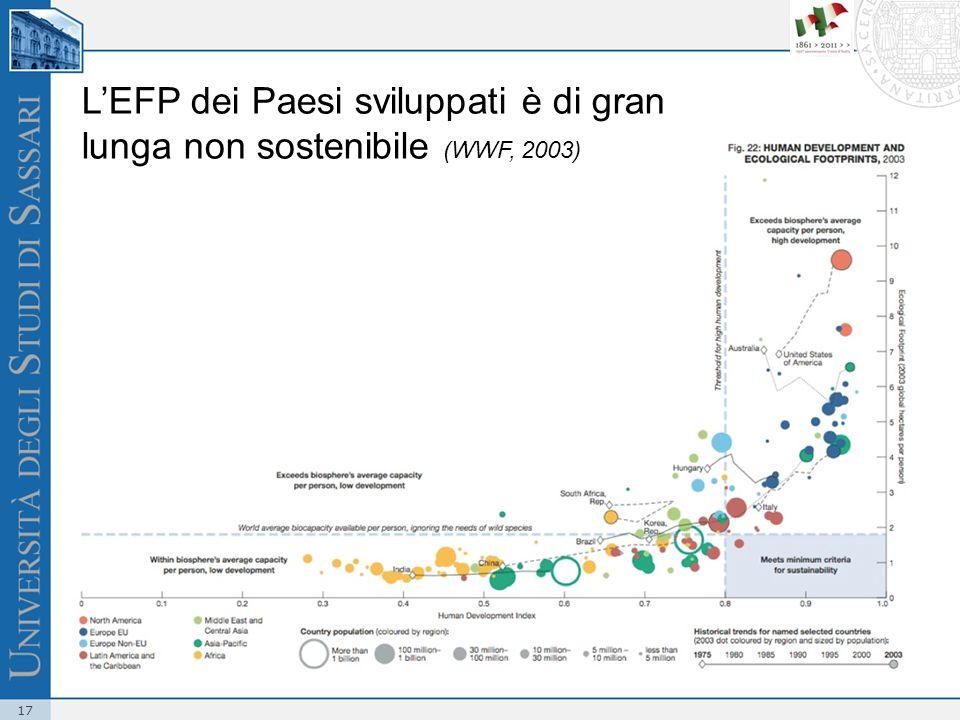 17 LEFP dei Paesi sviluppati è di gran lunga non sostenibile (WWF, 2003)