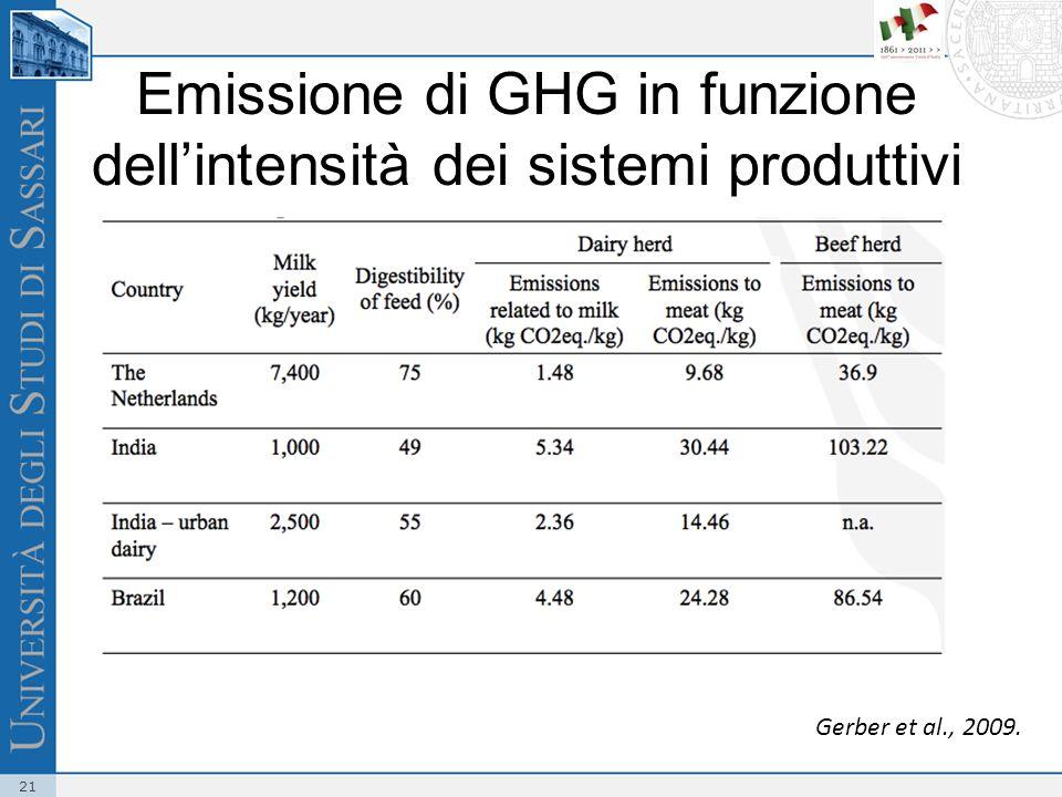 21 Emissione di GHG in funzione dellintensità dei sistemi produttivi Gerber et al., 2009.