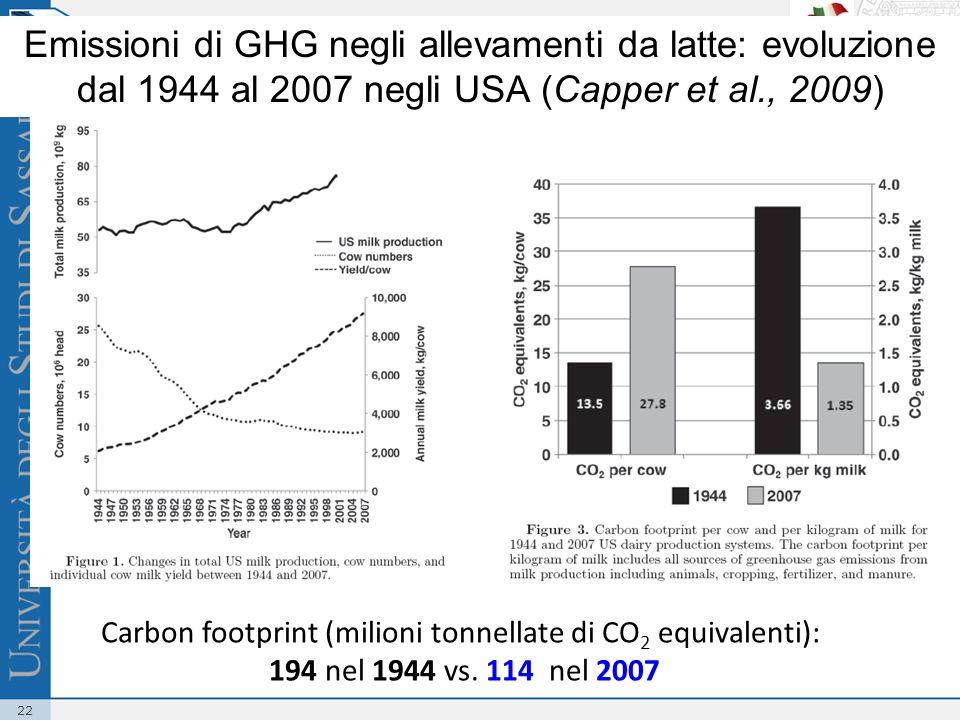 22 Carbon footprint (milioni tonnellate di CO 2 equivalenti): 194 nel 1944 vs.