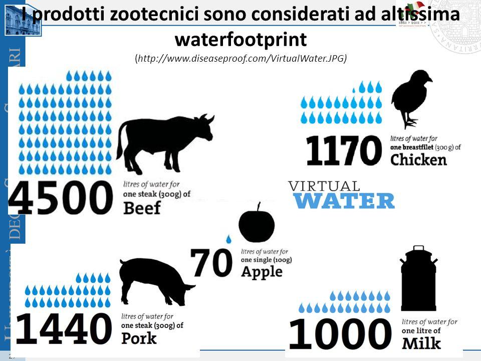 27 I prodotti zootecnici sono considerati ad altissima waterfootprint (http://www.diseaseproof.com/VirtualWater.JPG)