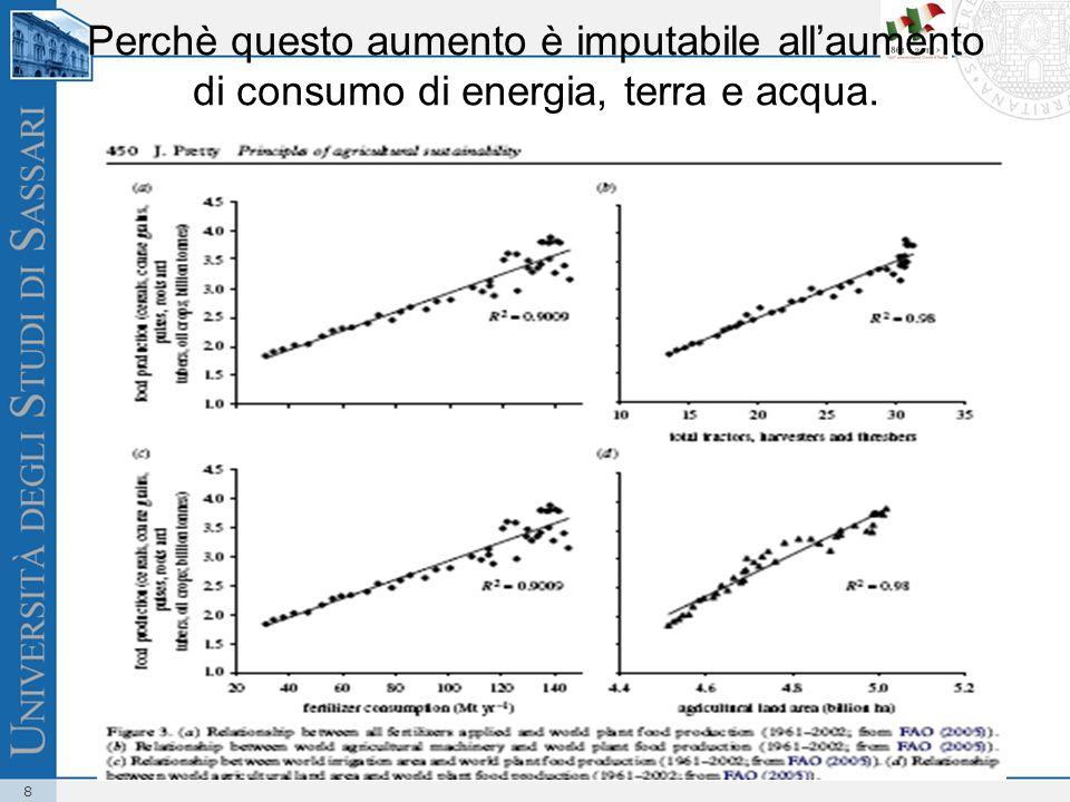 9 Source: FAO, 2006 Consumo annuo per persona di carne e di latte 1980 - 2030 Latte Carne Kg Più alimenti, ma zootecnici.