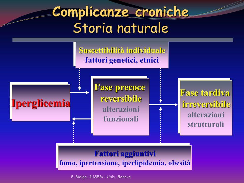 P. Melga -DiSEM - Univ. Genova Le complicanze croniche del diabete Retinopatia diabetica La principale causa di cecità nella popolazione adulta La pri