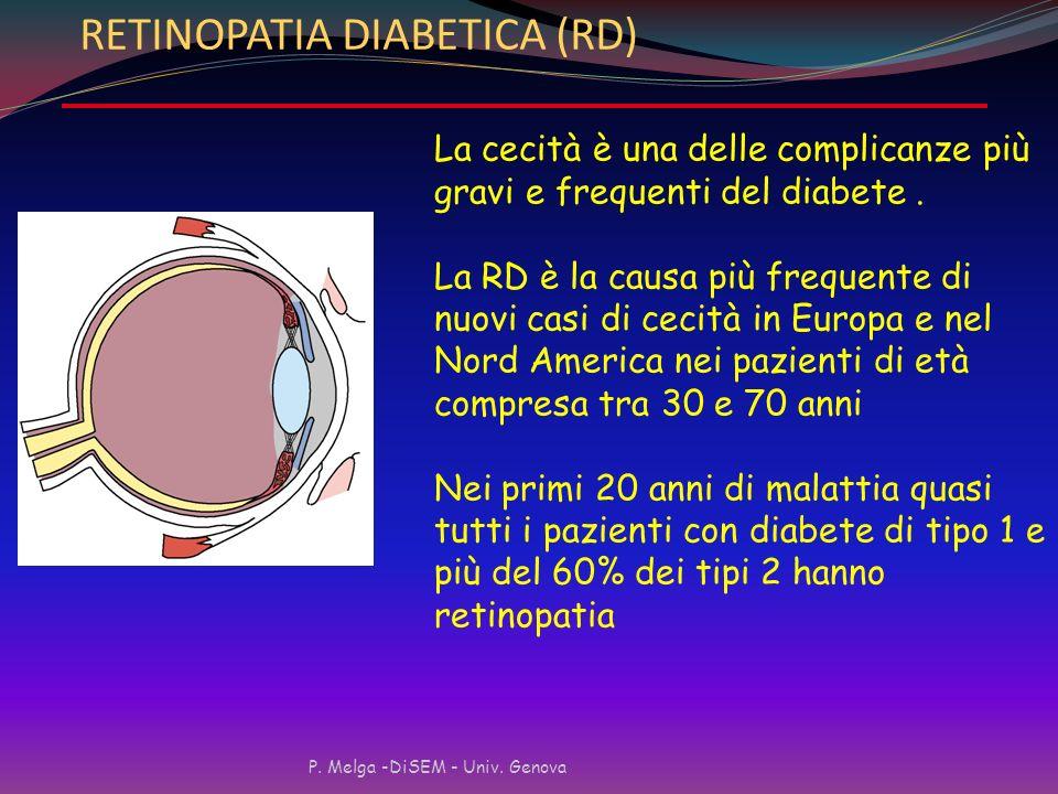 Complicanze Microangioapatiche Interessano i piccoli vasi di diversi organi e si verificano nel lungo periodo in diabetici con controllo glicemico non