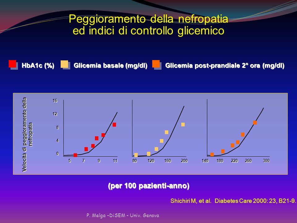 P. Melga -DiSEM - Univ. Genova SCREENING DELLA MICROALBUMINURIA - Raccolte temporizzate Notturna : 20-200 microg/min Raccolta 24 ore: 30-300 mg/24 ore