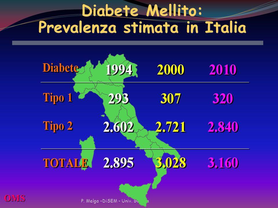 Diabete mellito tipo II Forma più comune di diabete insulino resistenza Difetto della secrezione insulinica parziale che può progressivamente peggiora