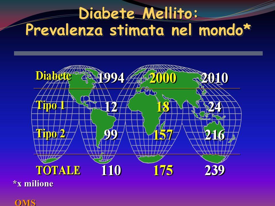 Peggioramento della retinopatia ed indici di controllo glicemico Peggioramento della retinopatia ed indici di controllo glicemico (per 100 pazienti-anno) 16 12 8 8 4 4 0 0 5 5 7 7 9 9 11 80 120 160 200 140 180 220 260 300 Velocità di peggioramento della retinopatia Glicemia post-prandiale 2° ora (mg/dl) HbA1c (%) Glicemia basale (mg/dl)