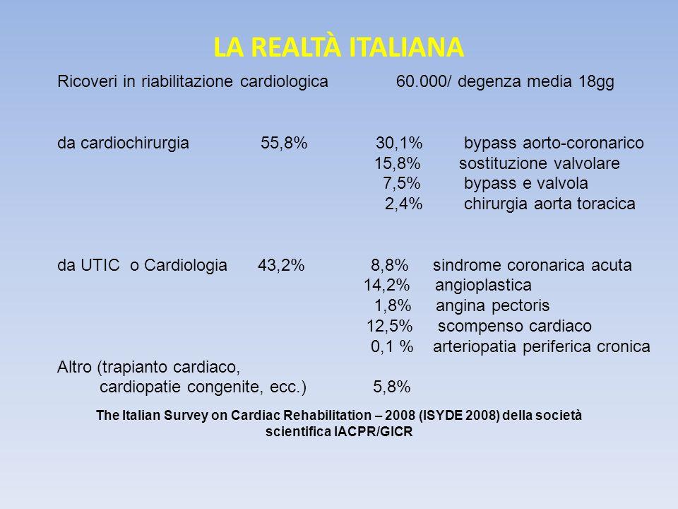 Cardiopatia ischemica angina pectoris da sforzo spontanea Infarto miocardico o sindrome coronarica acuta STEMI o NSTEMI Cardiopatia valvolare (aorta, mitrale, tricuspide, polmonare) stenosi (restringimento) insufficienza (incontinenza) Steno-insufficienza Quali malattie cardiache in riabilitazione?