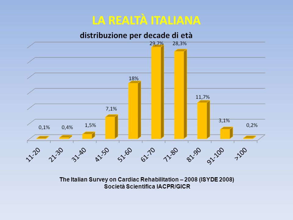 LA REALTÀ ITALIANA The Italian Survey on Cardiac Rehabilitation – 2008 (ISYDE 2008) Società Scientifica IACPR/GICR