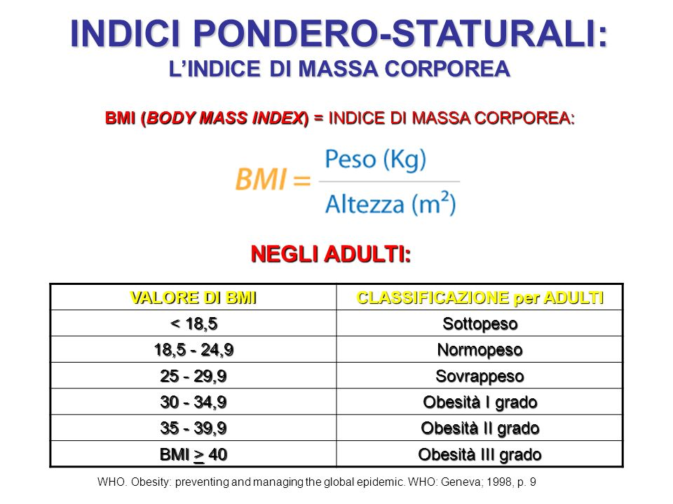 INDICI PONDERO-STATURALI: LINDICE DI MASSA CORPOREA BMI (BODY MASS INDEX) = INDICE DI MASSA CORPOREA: VALORE DI BMI CLASSIFICAZIONE per ADULTI < 18,5 Sottopeso 18,5 - 24,9 Normopeso 25 - 29,9 Sovrappeso 30 - 34,9 Obesità I grado 35 - 39,9 Obesità II grado BMI > 40 Obesità III grado NEGLI ADULTI: WHO.