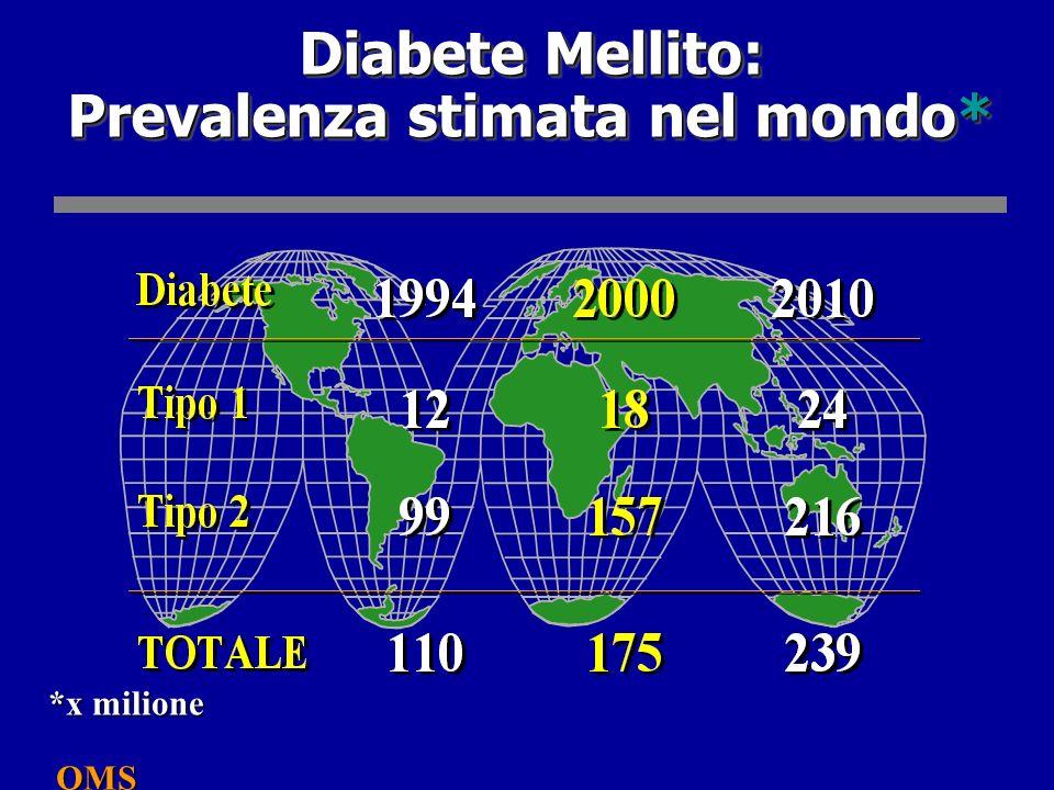 Diabete Mellito: Prevalenza stimata nel mondo* *x milione OMS