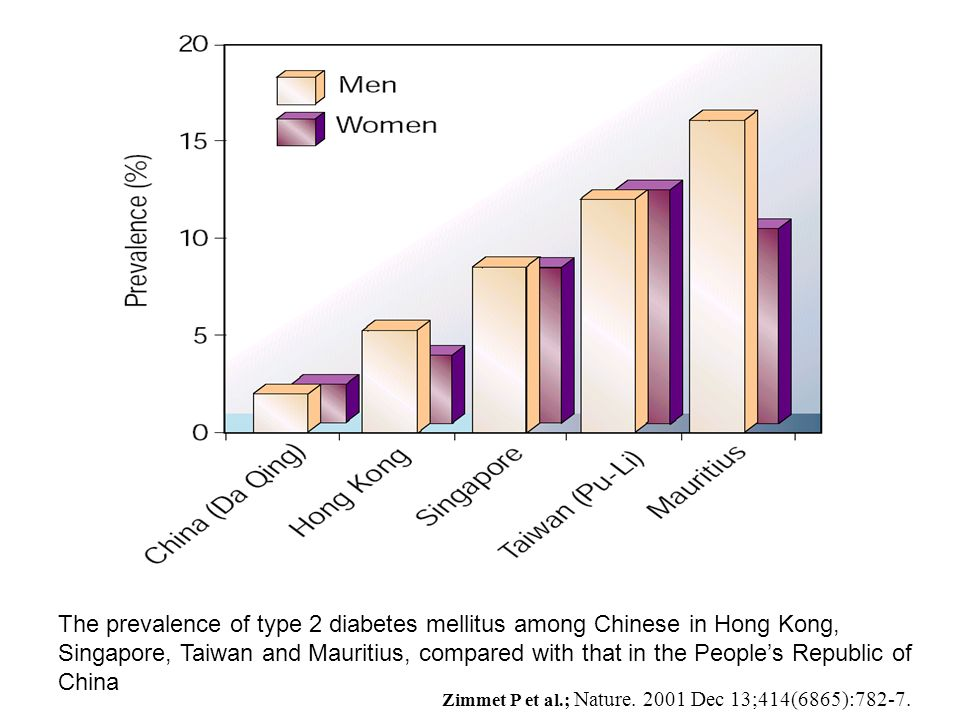 The prevalence of type 2 diabetes mellitus among Chinese in Hong Kong, Singapore, Taiwan and Mauritius, compared with that in the Peoples Republic of China Zimmet P et al.; Nature.