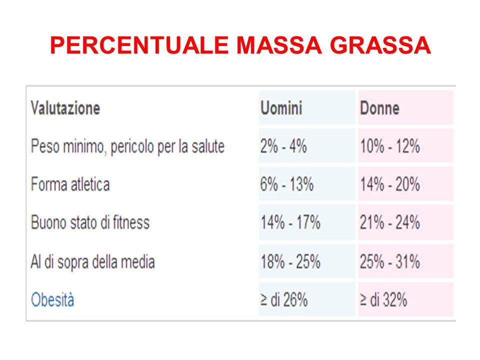 GENOTIPO FENOTIPO MALATTIE CRONICHE RAPIDE MODIFICAZIONI DELLA DIETA GLI ULTIMI 150 ANNI