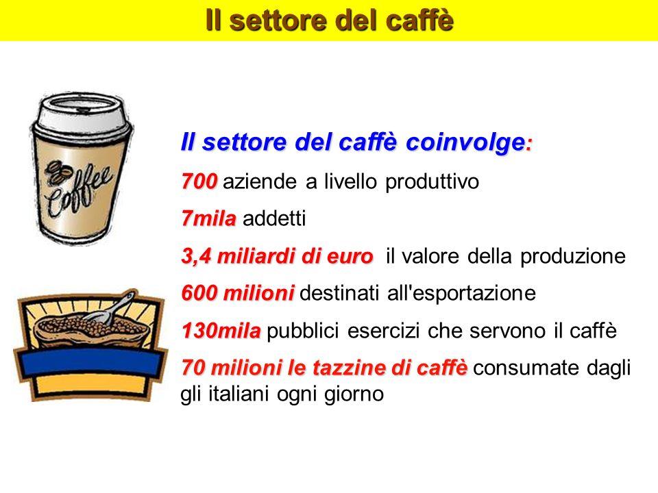 Il settore del caffè coinvolge : 700 700 aziende a livello produttivo 7mila 7mila addetti 3,4 miliardi di euro 3,4 miliardi di euro il valore della pr