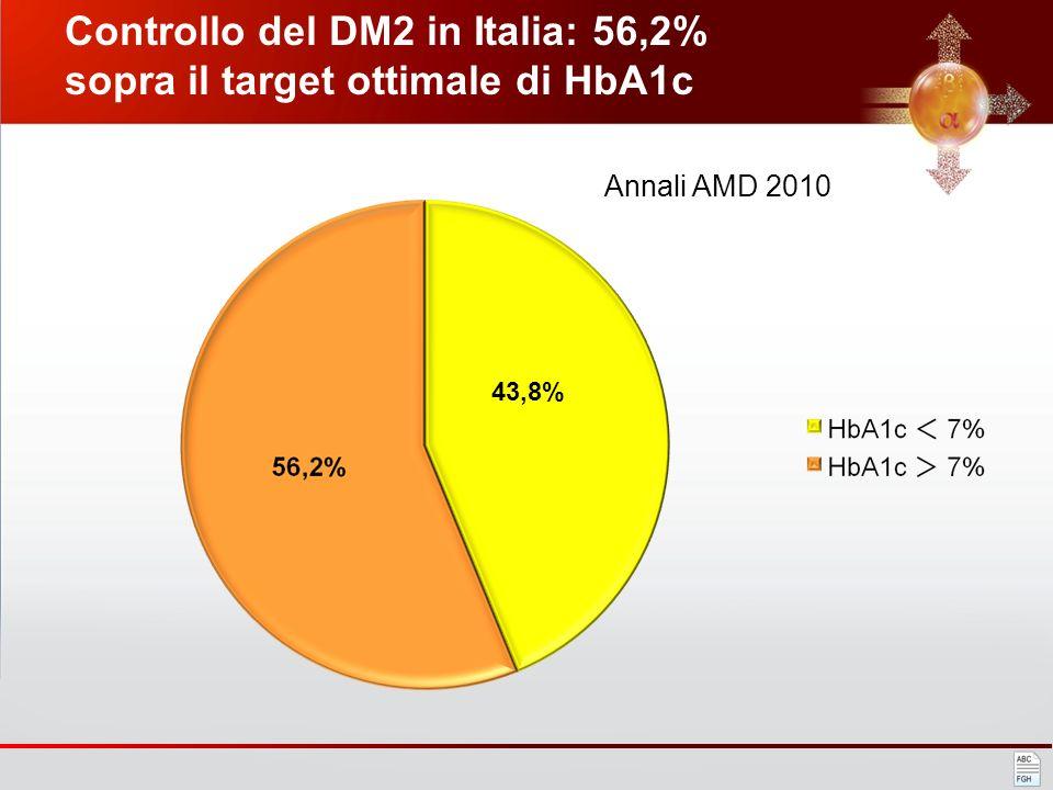 OBIETTIVI TERAPEUTICI PER RIDURRE IL RISCHIO CV NEL DIABETE TIPO 2 HB A1c < 7 % COLESTEROLO LDL < 100 mg/dl COLESTEROLO HDL > 40 (M) o 50 (F) TRIGLICE