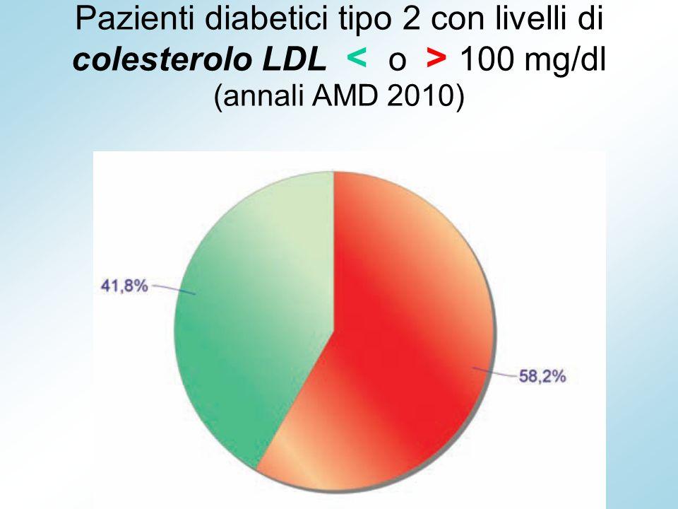 Controllo del DM2 in Italia: 56,2% sopra il target ottimale di HbA1c 43,8% ( Annali AMD 2010