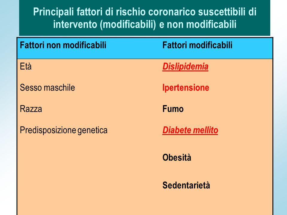 FREQUENZA DELLE COMPLICANZE CRONICHE NELLA POPOLAZIONE DIABETICA COMPLICANZAPREVALENZA Cardiopatia ischemica45% Disfunzione erettile 35,8% Retinopatia