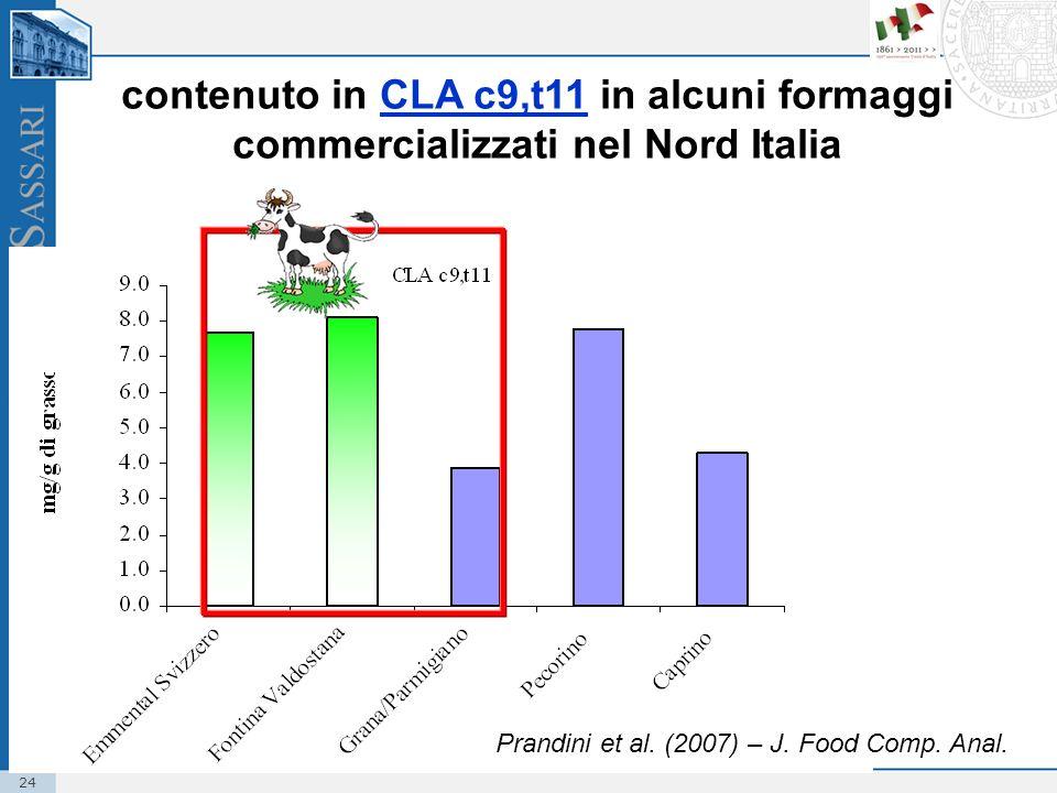 24 contenuto in CLA c9,t11 in alcuni formaggi commercializzati nel Nord Italia Prandini et al. (2007) – J. Food Comp. Anal.