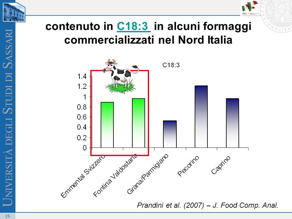 25 contenuto in C18:3 in alcuni formaggi commercializzati nel Nord Italia Prandini et al. (2007) – J. Food Comp. Anal.