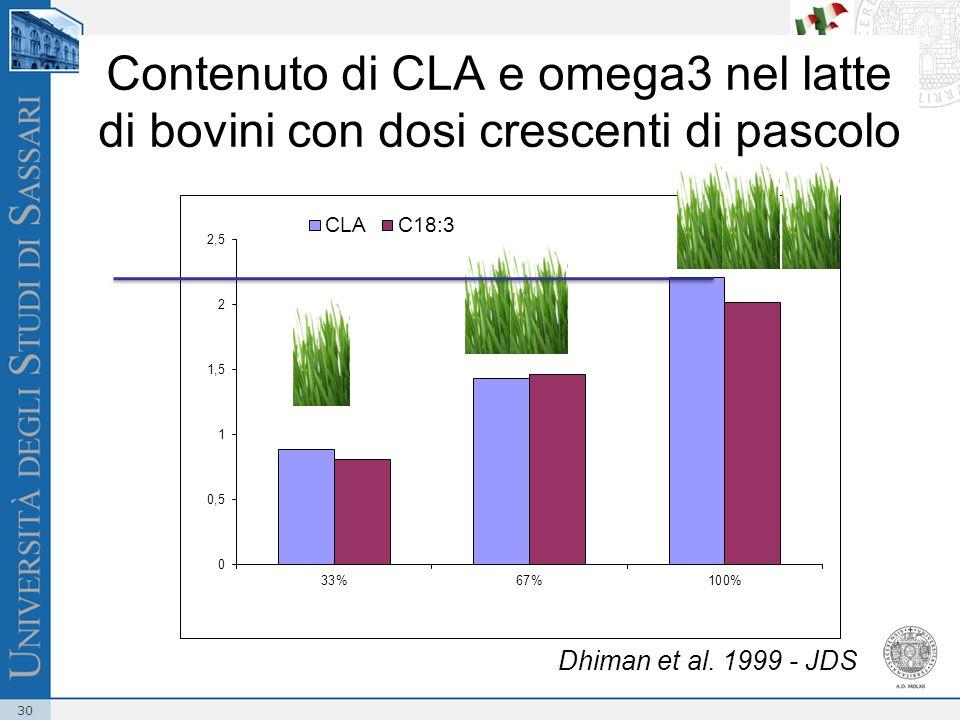 30 Contenuto di CLA e omega3 nel latte di bovini con dosi crescenti di pascolo Dhiman et al. 1999 - JDS