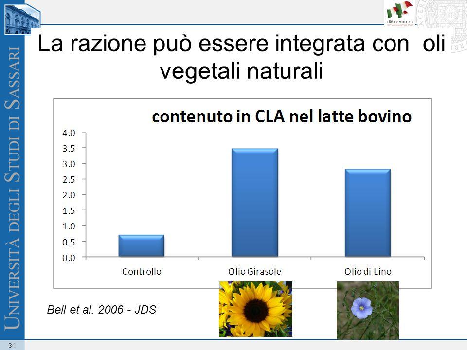34 La razione può essere integrata con oli vegetali naturali Bell et al. 2006 - JDS