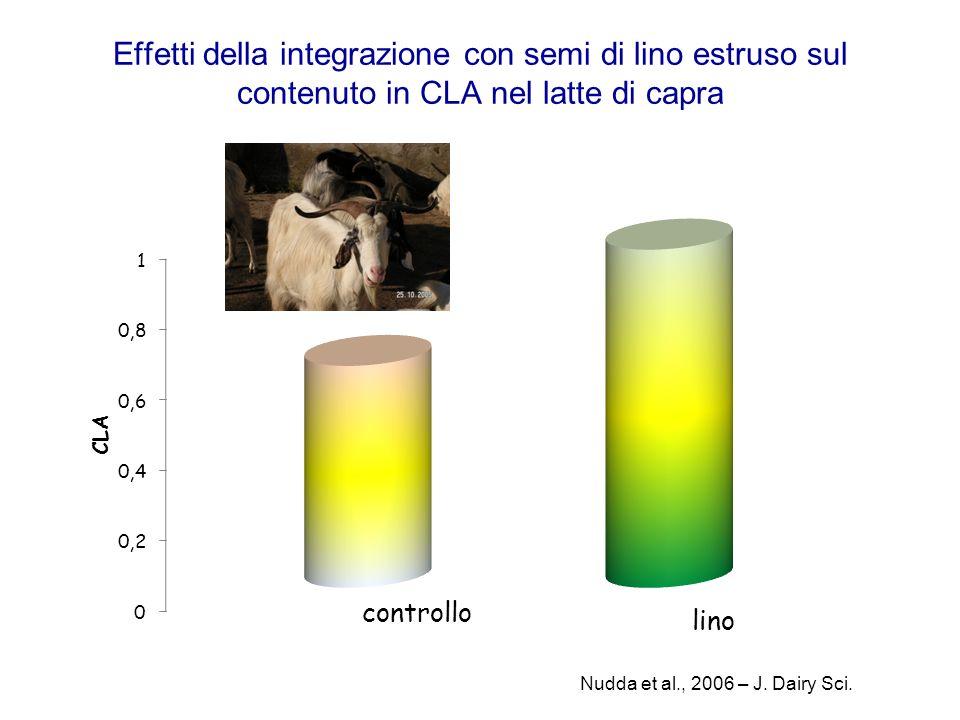 Effetti della integrazione con semi di lino estruso sul contenuto in CLA nel latte di capra Nudda et al., 2006 – J. Dairy Sci.