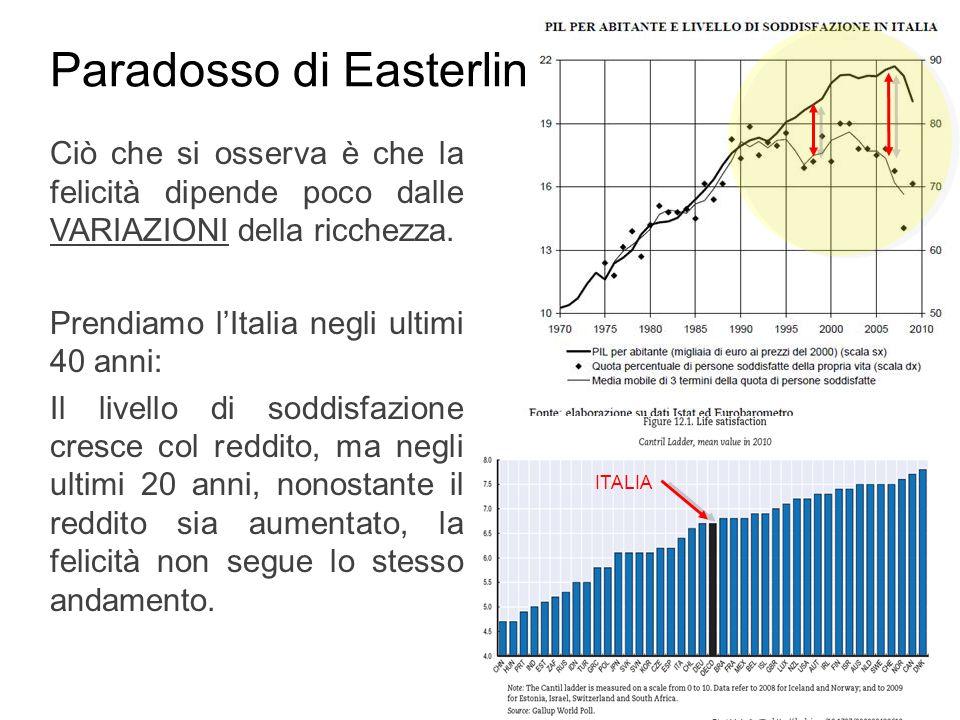 Paradosso di Easterlin Ciò che si osserva è che la felicità dipende poco dalle VARIAZIONI della ricchezza. Prendiamo lItalia negli ultimi 40 anni: Il