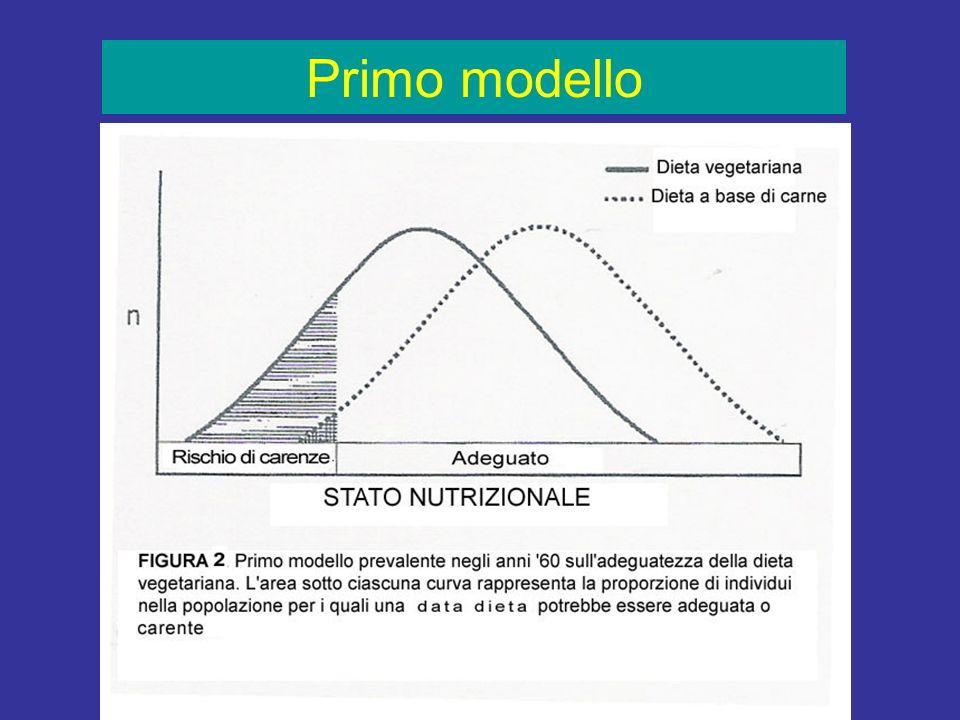 J. Sabatè ha presentato tre modelli che delineano i rischi e i benefici sulla salute per una popolazione che adotta una dieta vegetariana o una dieta