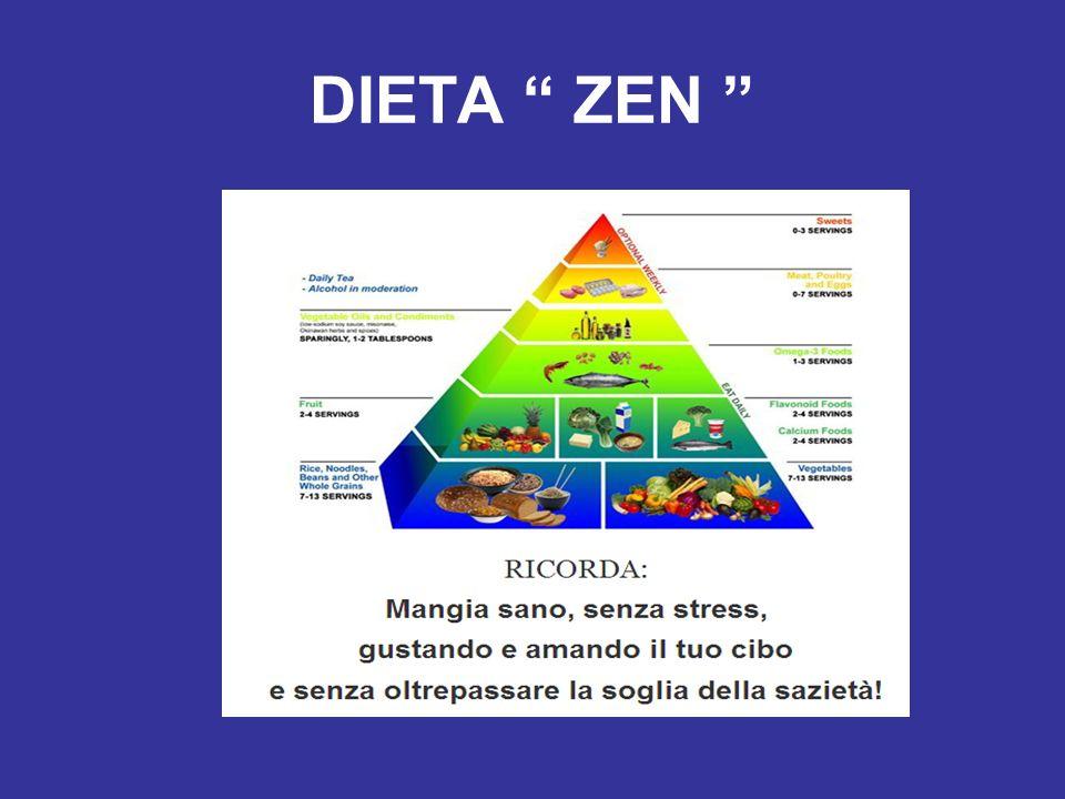 P 10-12% G 80% L 8-10% Dieta ipoproteica,iperglucidica e ipolipidica ad elevato contenuto di fibra alimentare. limitati DIETA PRITIKIN