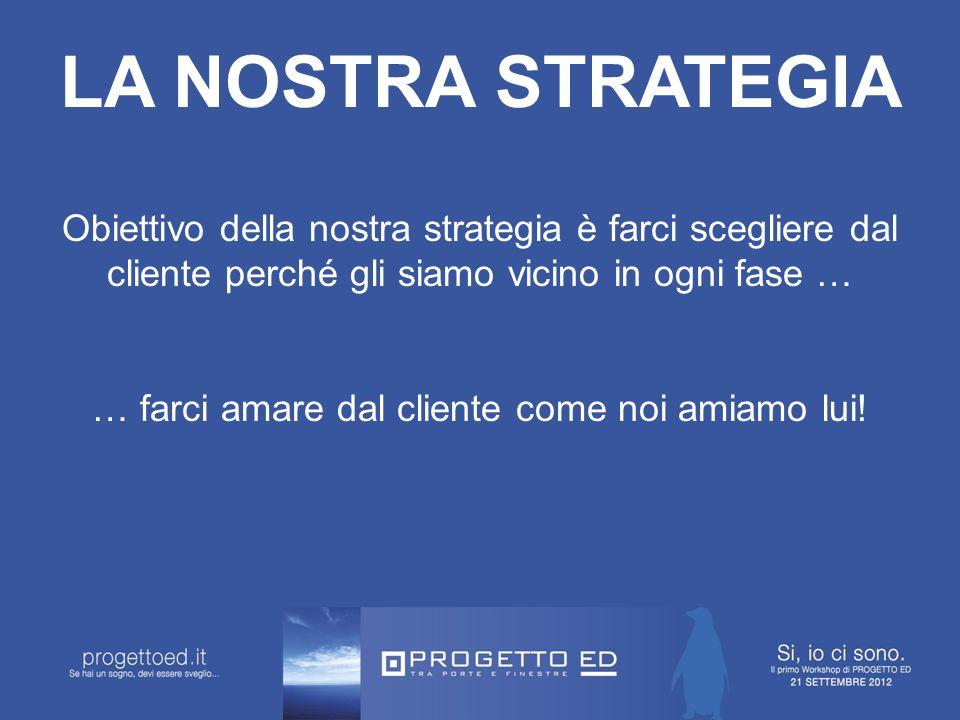 LA NOSTRA STRATEGIA Obiettivo della nostra strategia è farci scegliere dal cliente perché gli siamo vicino in ogni fase … … farci amare dal cliente come noi amiamo lui!