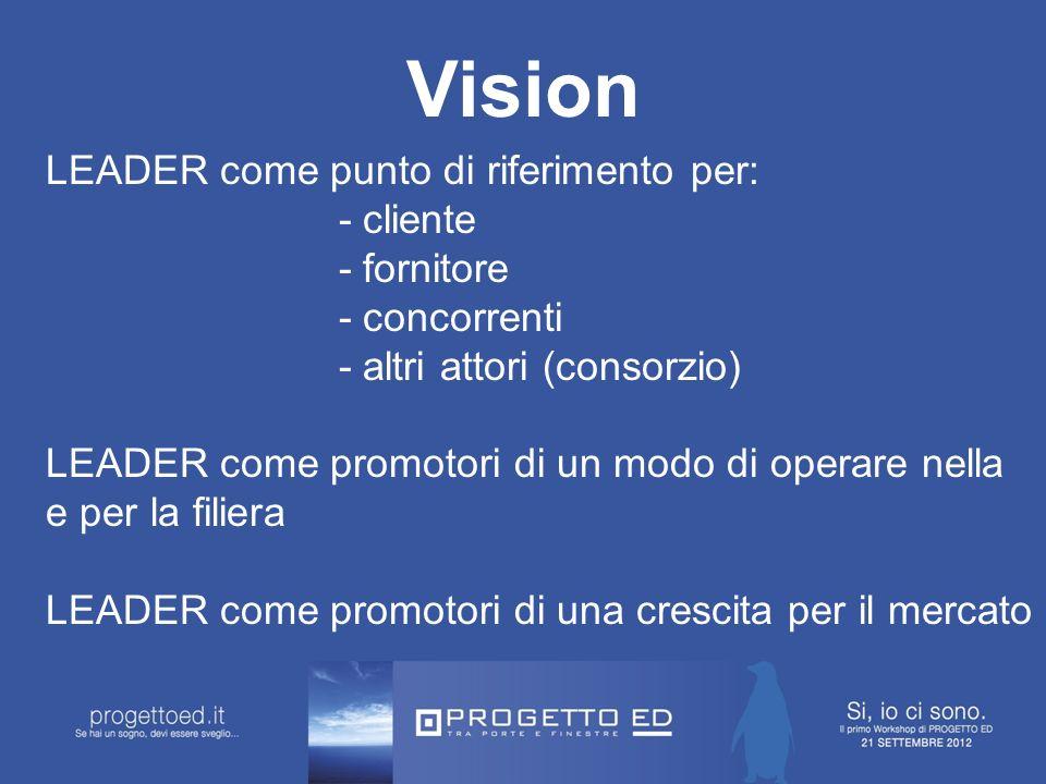 Vision LEADER come punto di riferimento per: - cliente - fornitore - concorrenti - altri attori (consorzio) LEADER come promotori di un modo di operare nella e per la filiera LEADER come promotori di una crescita per il mercato