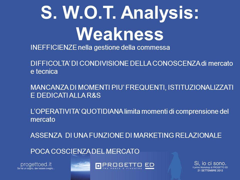S. W.O.T.