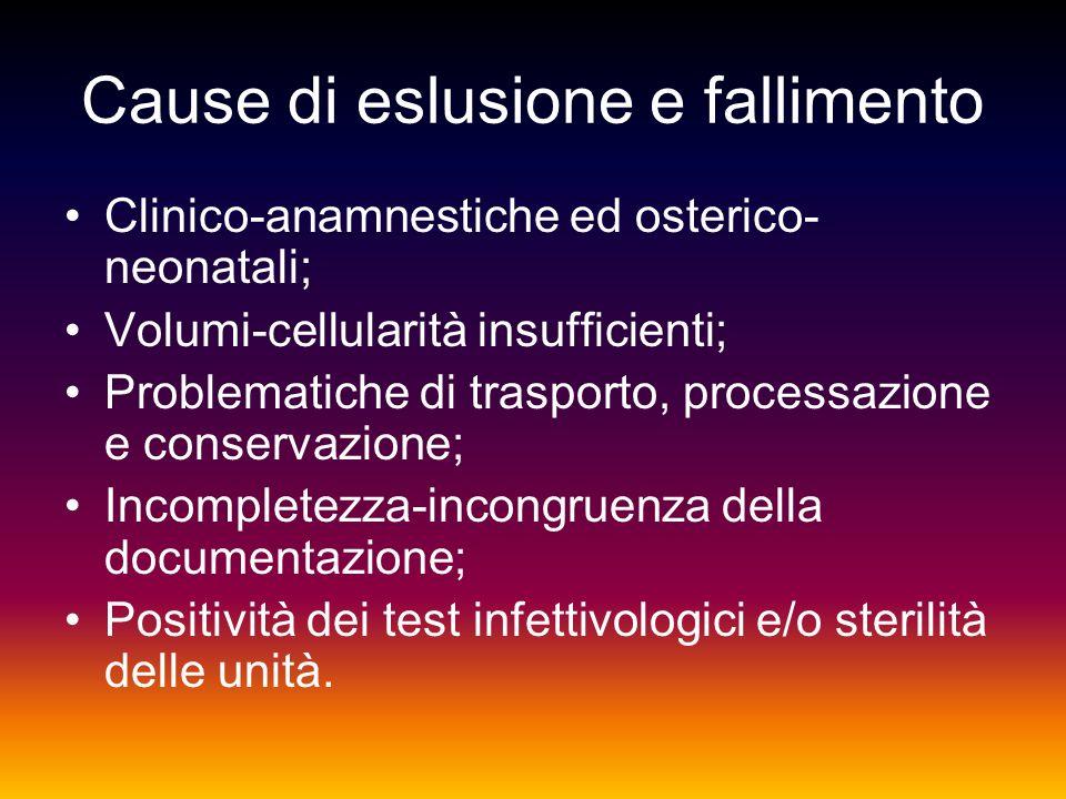 Cause di eslusione e fallimento Clinico-anamnestiche ed osterico- neonatali; Volumi-cellularità insufficienti; Problematiche di trasporto, processazio