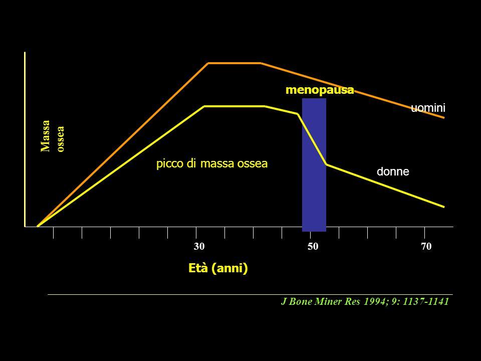 515102520403530656055504570 Età (anni) Massa ossea J Bone Miner Res 1994; 9: 1137-1141 picco di massa ossea menopausa uomini donne