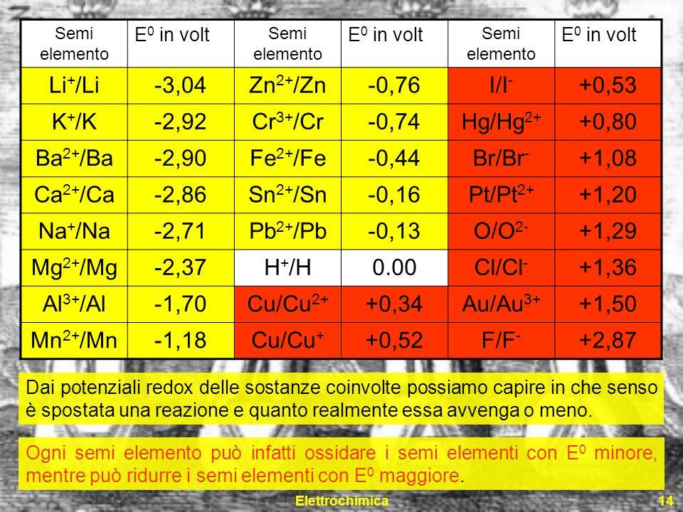 Elettrochimica14 Semi elemento E 0 in volt Semi elemento E 0 in volt Semi elemento E 0 in volt Li + /Li-3,04Zn 2+ /Zn-0,76I/I - +0,53 K + /K-2,92Cr 3+