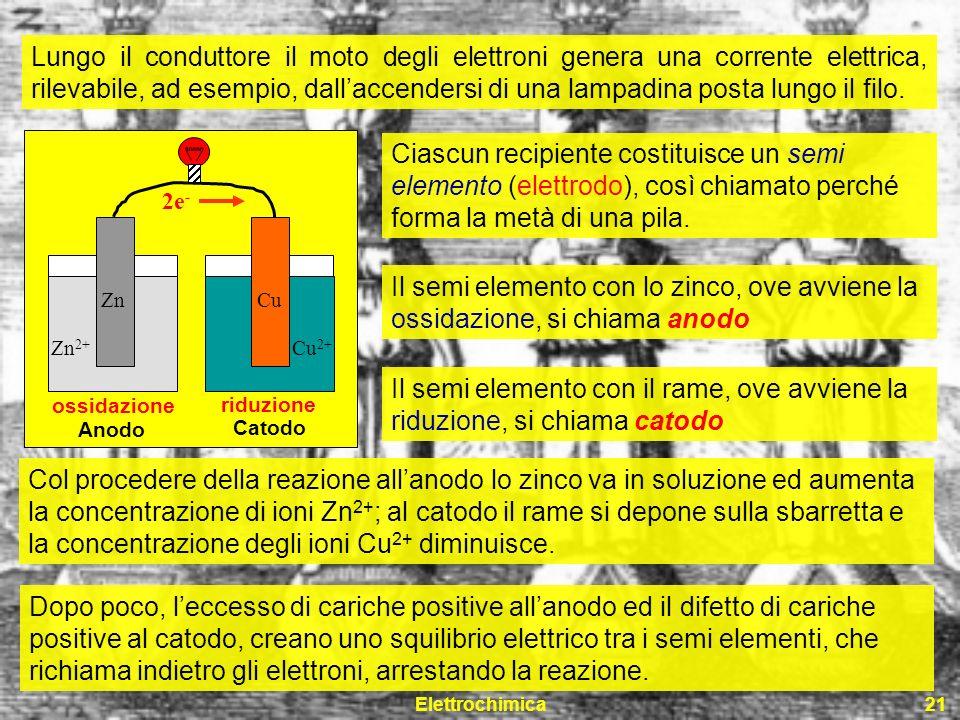 Elettrochimica21 Cu Cu 2+ Zn 2+ Zn 2e - ossidazione riduzione Anodo Catodo Lungo il conduttore il moto degli elettroni genera una corrente elettrica,