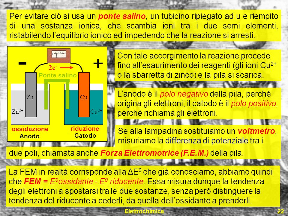 Elettrochimica22 Cu Cu 2+ Zn 2+ Zn 2e - ossidazione Anodo riduzione Catodo Per evitare ciò si usa un ponte salino, un tubicino ripiegato ad u e riempi