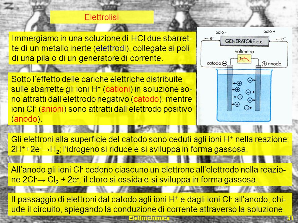 Elettrochimica31 Elettrolisi Immergiamo in una soluzione di HCl due sbarret- te di un metallo inerte (elettrodi), collegate ai poli di una pila o di u