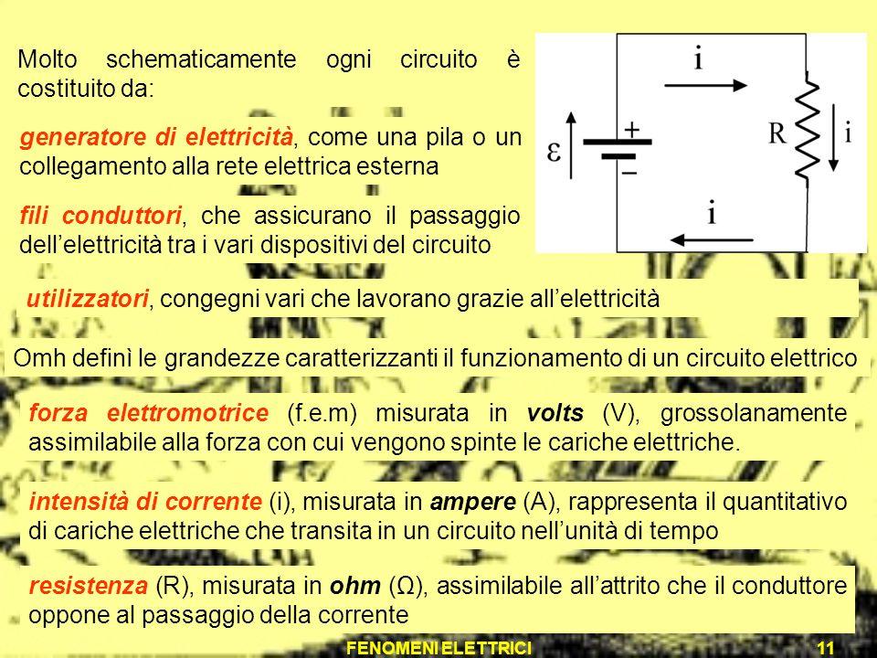 FENOMENI ELETTRICI11 Molto schematicamente ogni circuito è costituito da: generatore di elettricità, come una pila o un collegamento alla rete elettri
