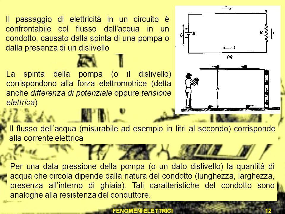 FENOMENI ELETTRICI12 Il passaggio di elettricità in un circuito è confrontabile col flusso dellacqua in un condotto, causato dalla spinta di una pompa